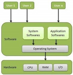 functions of an OS